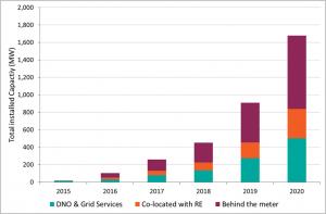 Energy Storage Graph