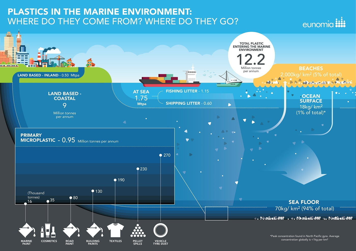 Plastics In The Marine Environment Eunomia