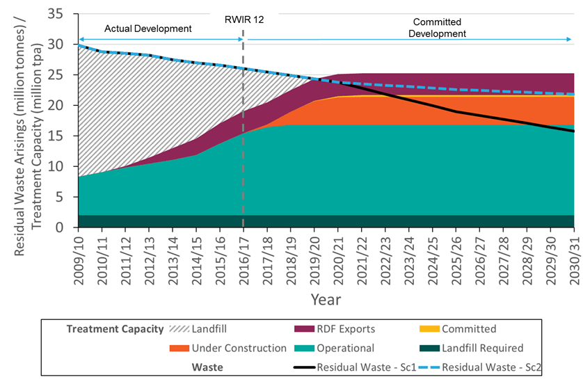 Figure 2.1_Residual waste capacity gap UK