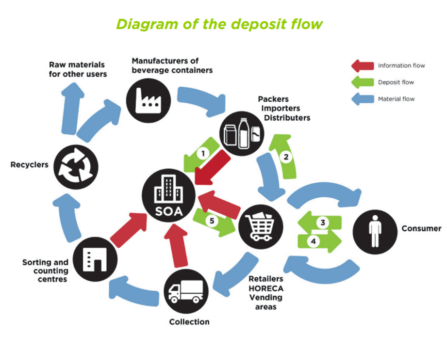 Flows of beverage containers & deposits