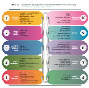 UN Plastics Roadmap