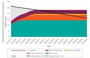 Capacity Graph