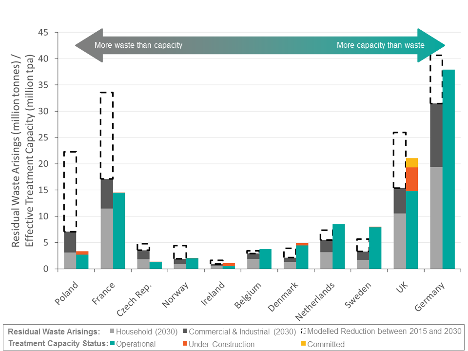 residual-waste-arisings-and-treatment-capacity-in-northern-cluster-countries-2015-to-2030