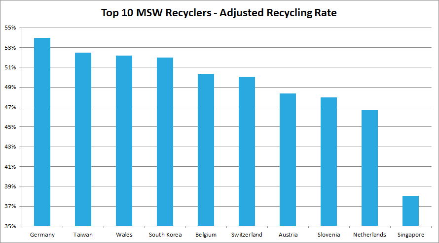 World Recycling Top 10